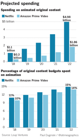 Streaming sites projected spending graph