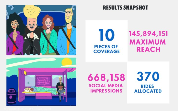 Absolut campaign results snapshot